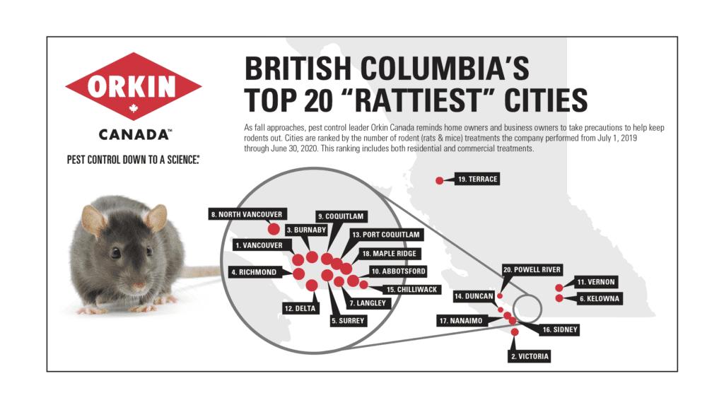 Rattiest Cities BC- Top 20 2020 (1)