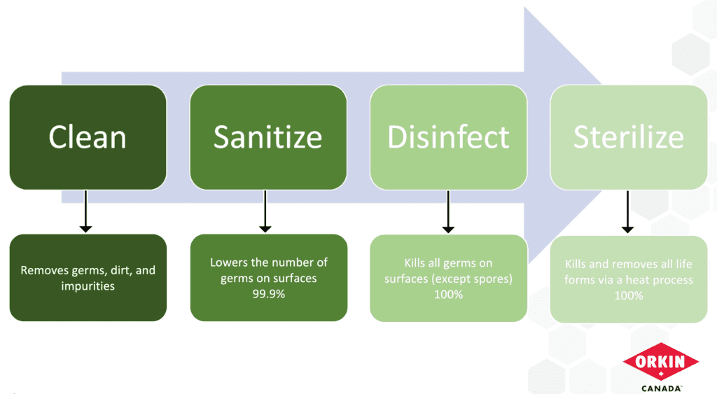 Infographic explaining the differences in cleanliness