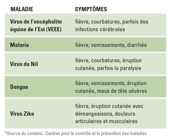 Vector Diseases FR
